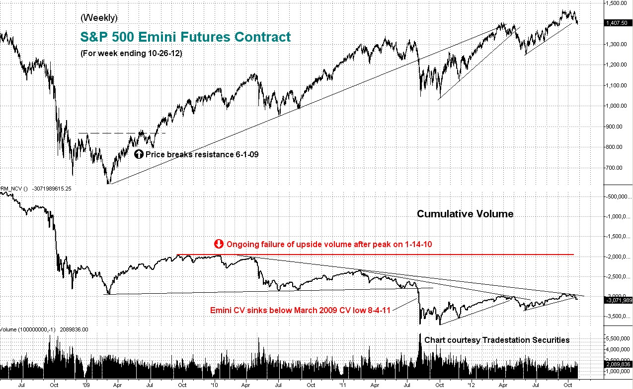 weekly, emini, cumulative, volume