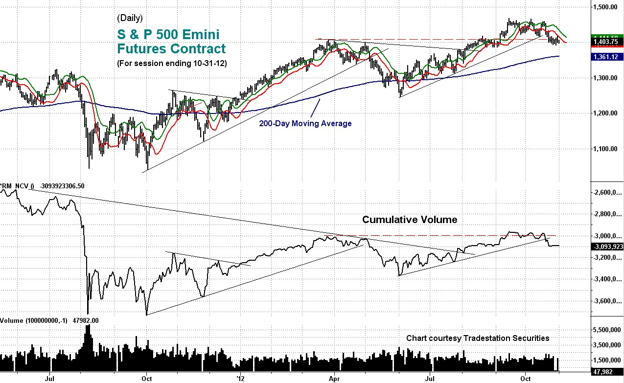 emini, cumulative volume