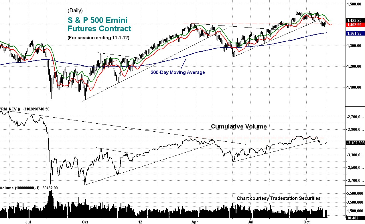 stock, emini, cumulative, volume