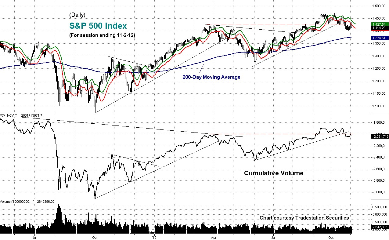 sp, cumulative, volume