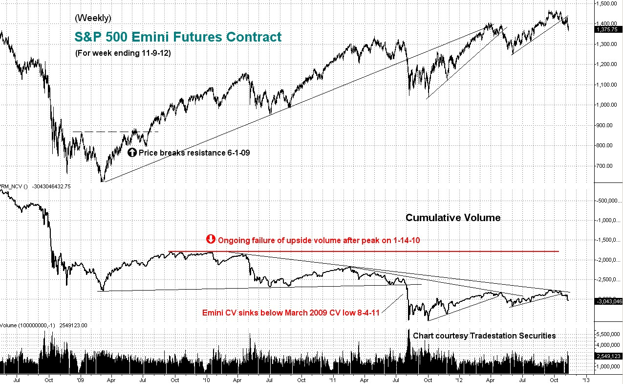 emini, weekly, cumulative, volume