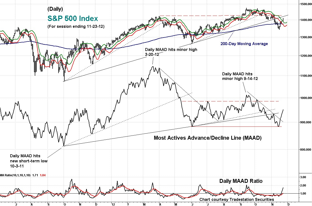 maad, stock index