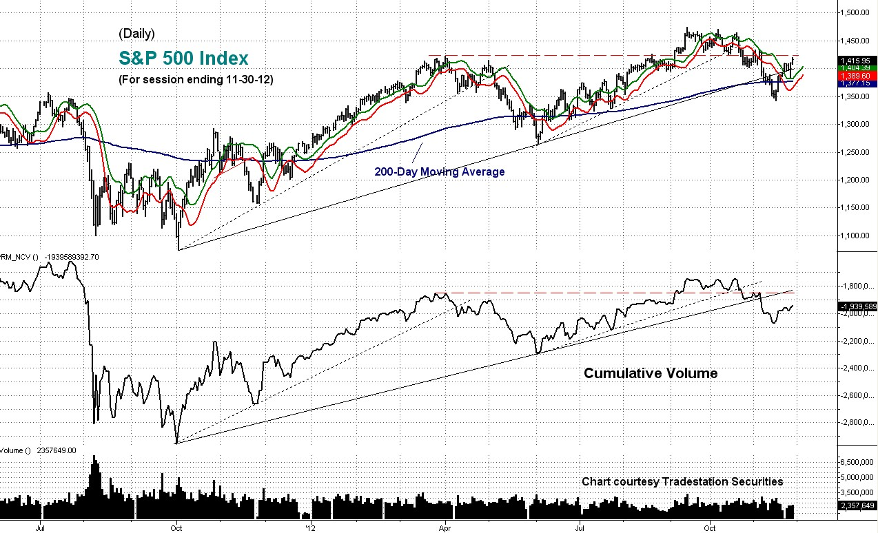 cumulative, volume, sp