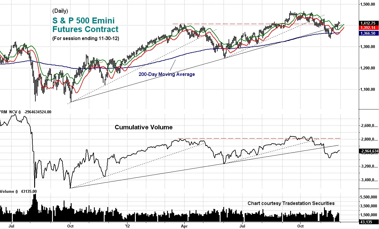 daily, emini, cumulative
