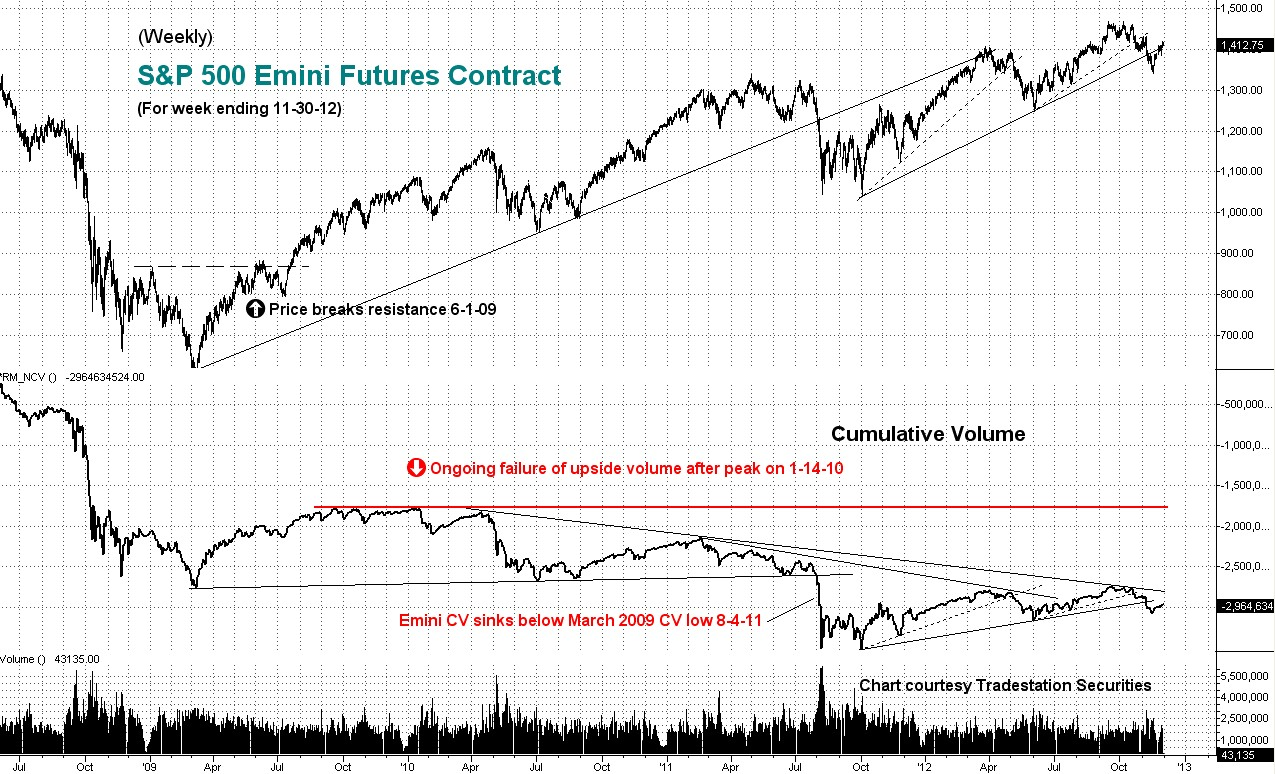 weekly, cumulative, emini