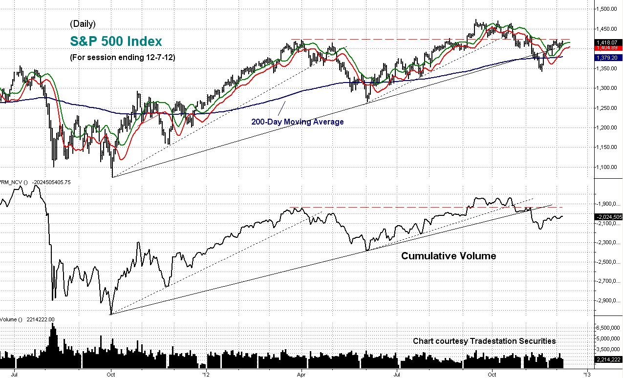 cumulative, volume, sp, daily