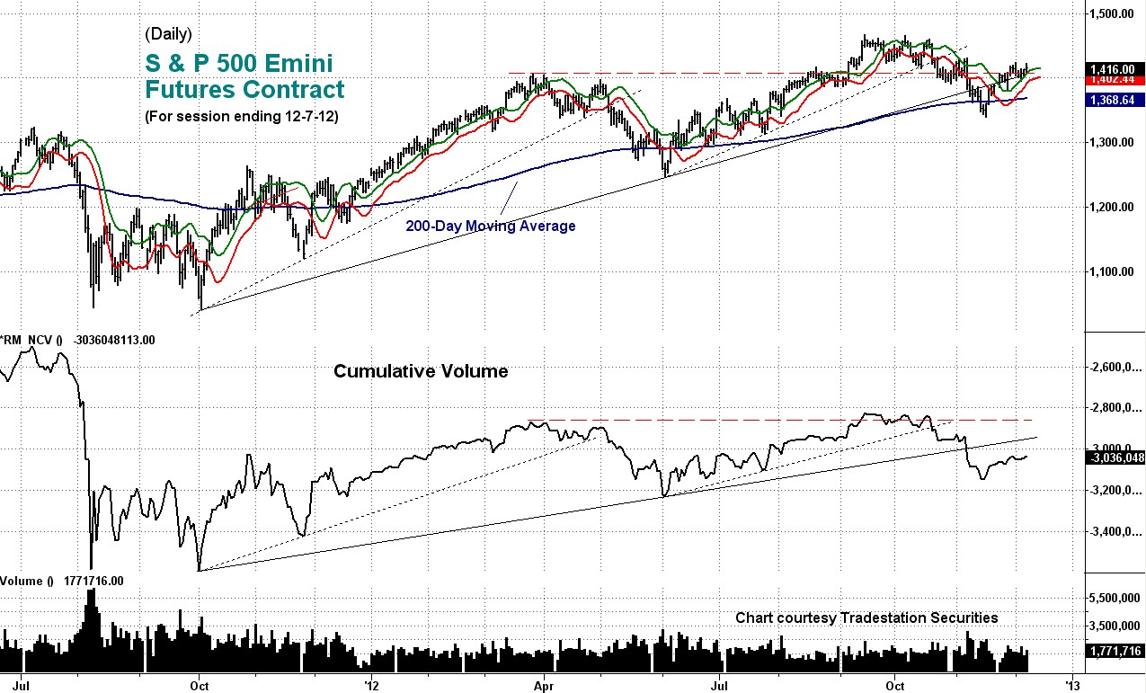 daily, cumulative volume, emini