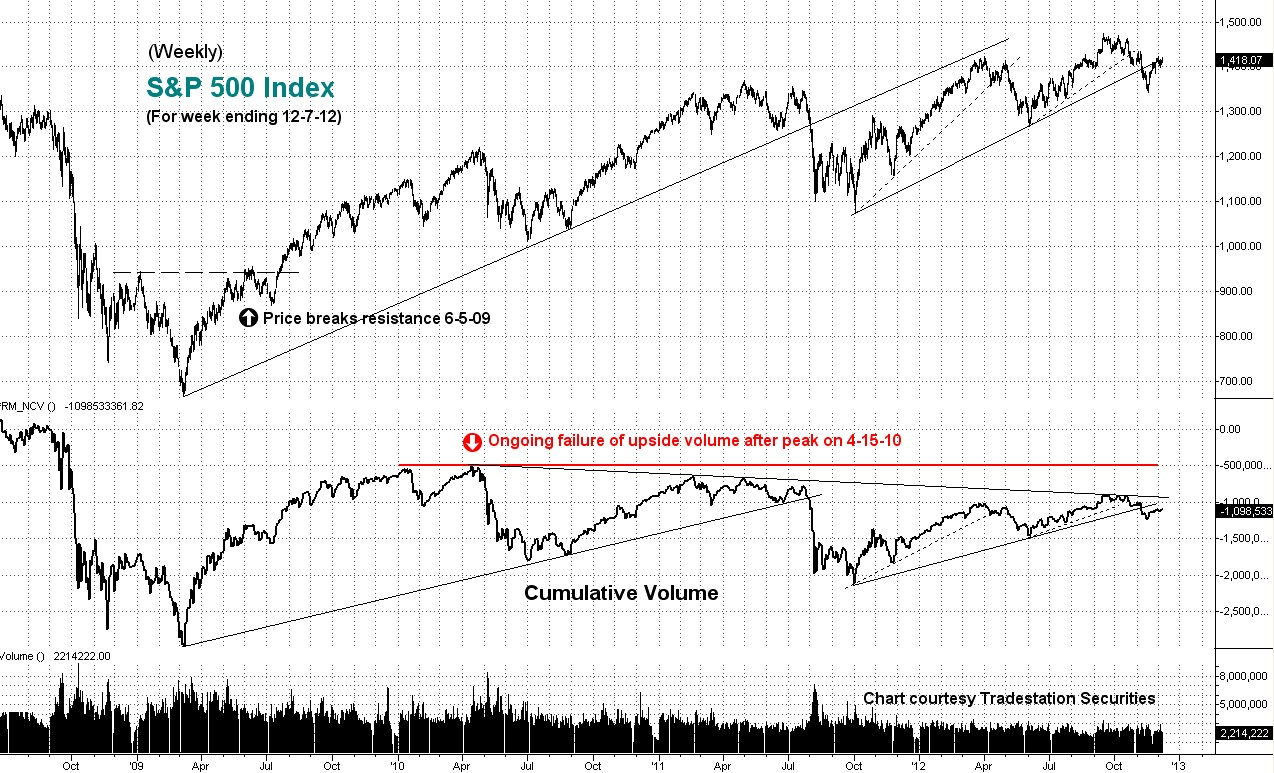 weekly, cumulative volume, sp