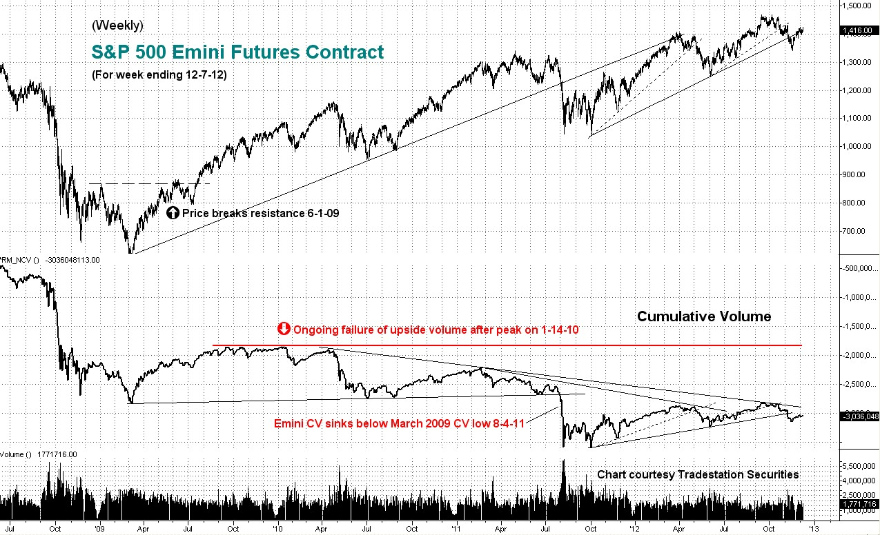 weekly, sp, cumulative, emini, volume