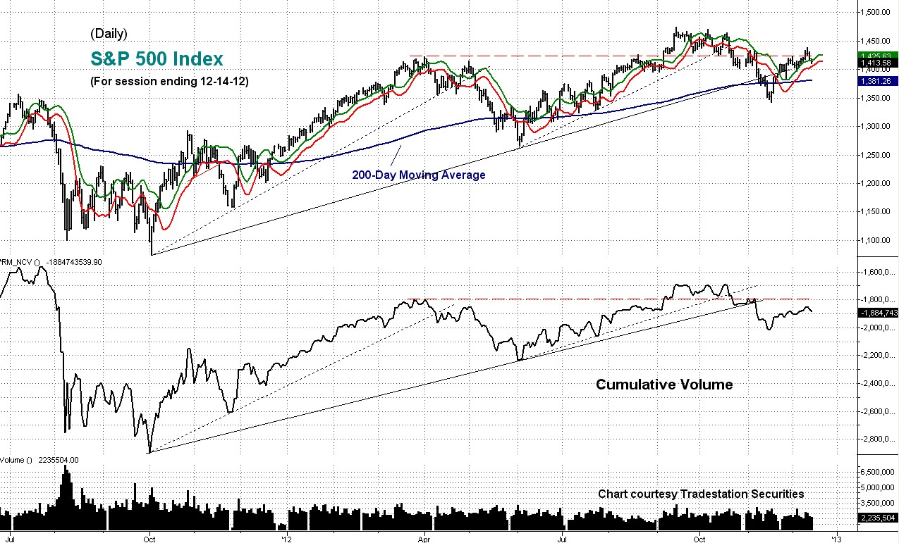 cumulative, volume, daily, sp
