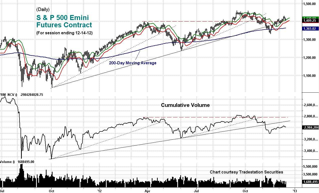 sp, emini, cumulative, volume