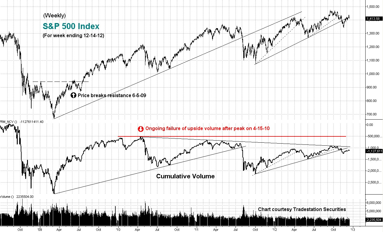 cumulative, volume, weekly, sp