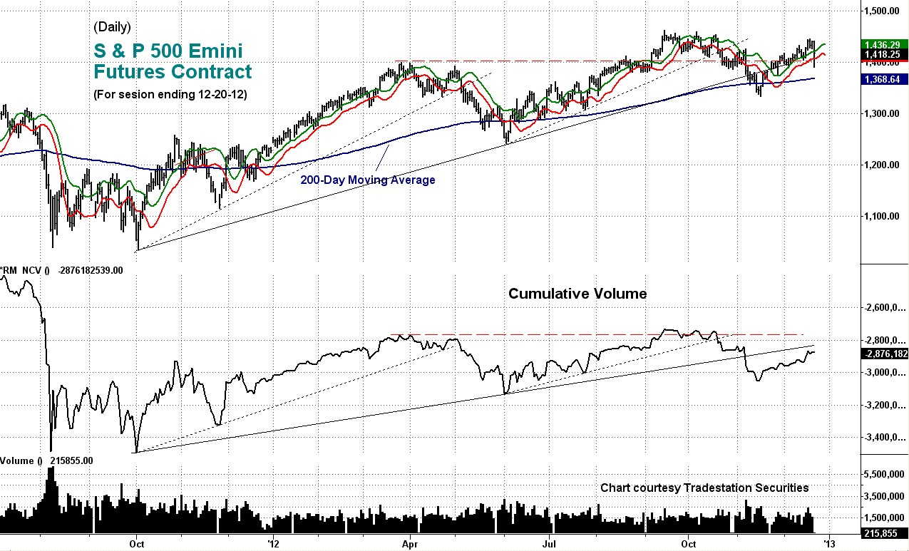 stock, cumulative volume