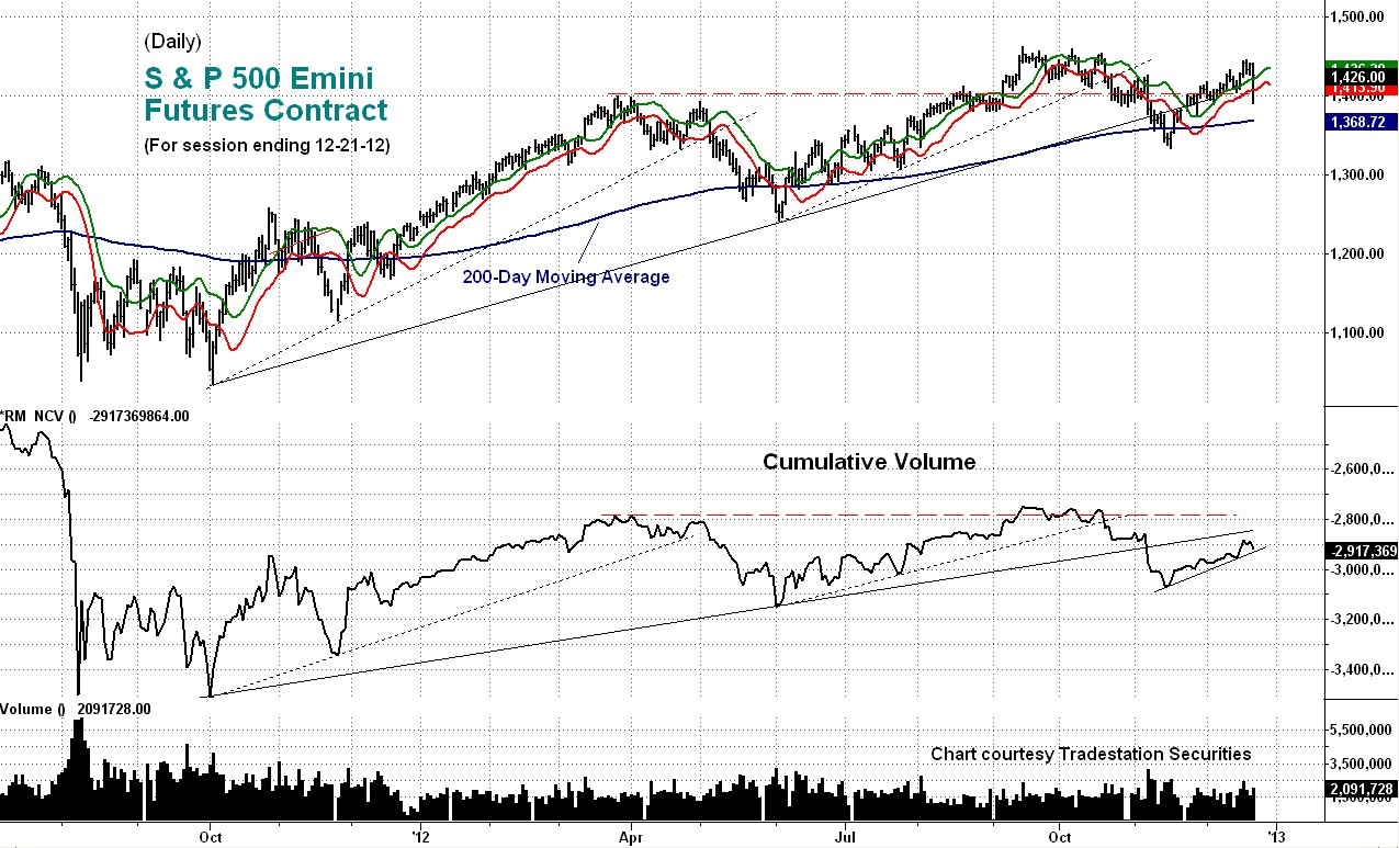 emini, volume, cumulative