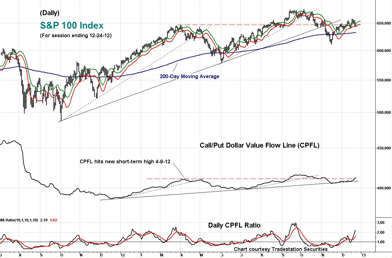 cpfl, daily