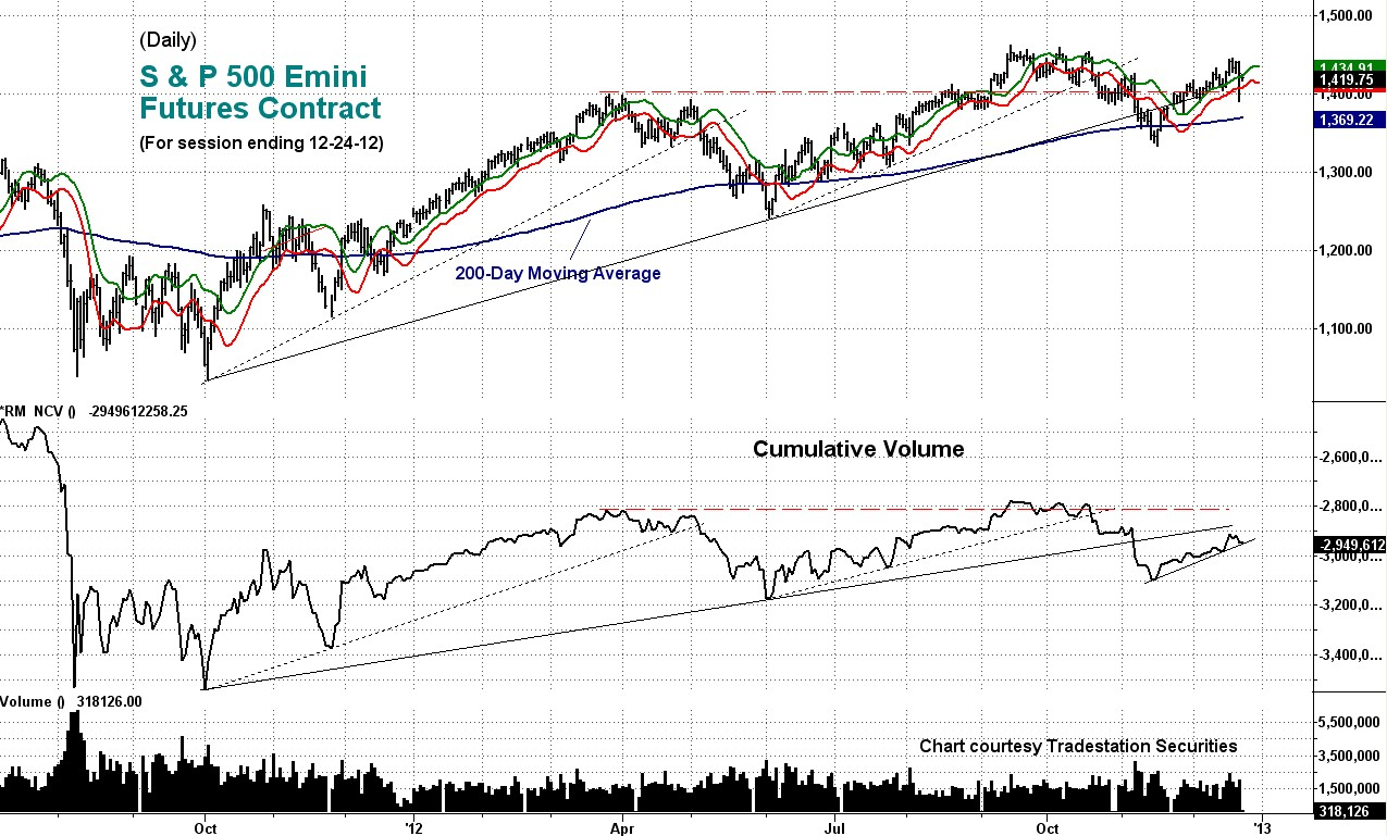 emini, cumulative, volume
