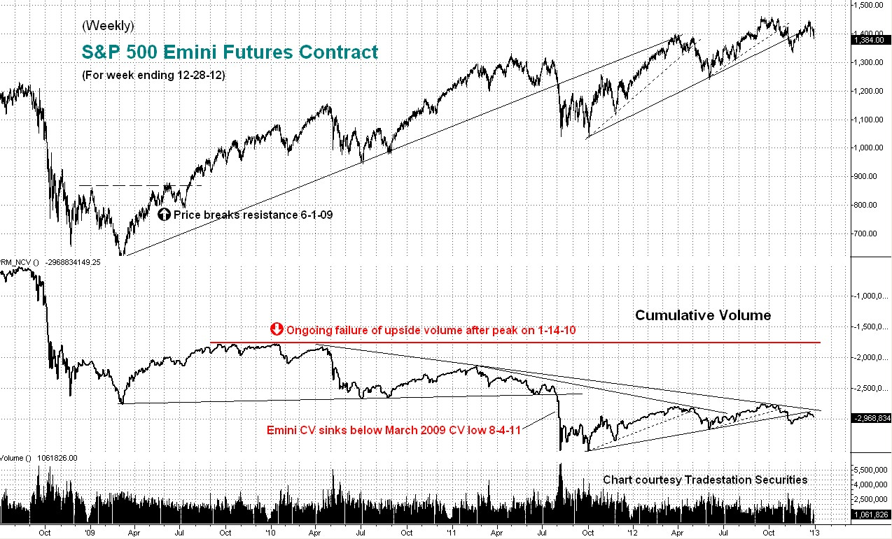 weekly, emini, cumulative volume