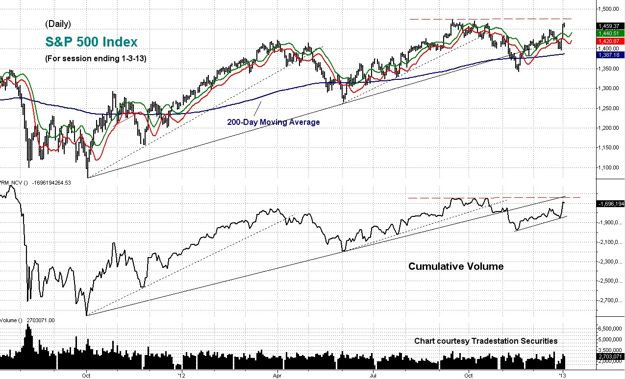 cumulative, volume