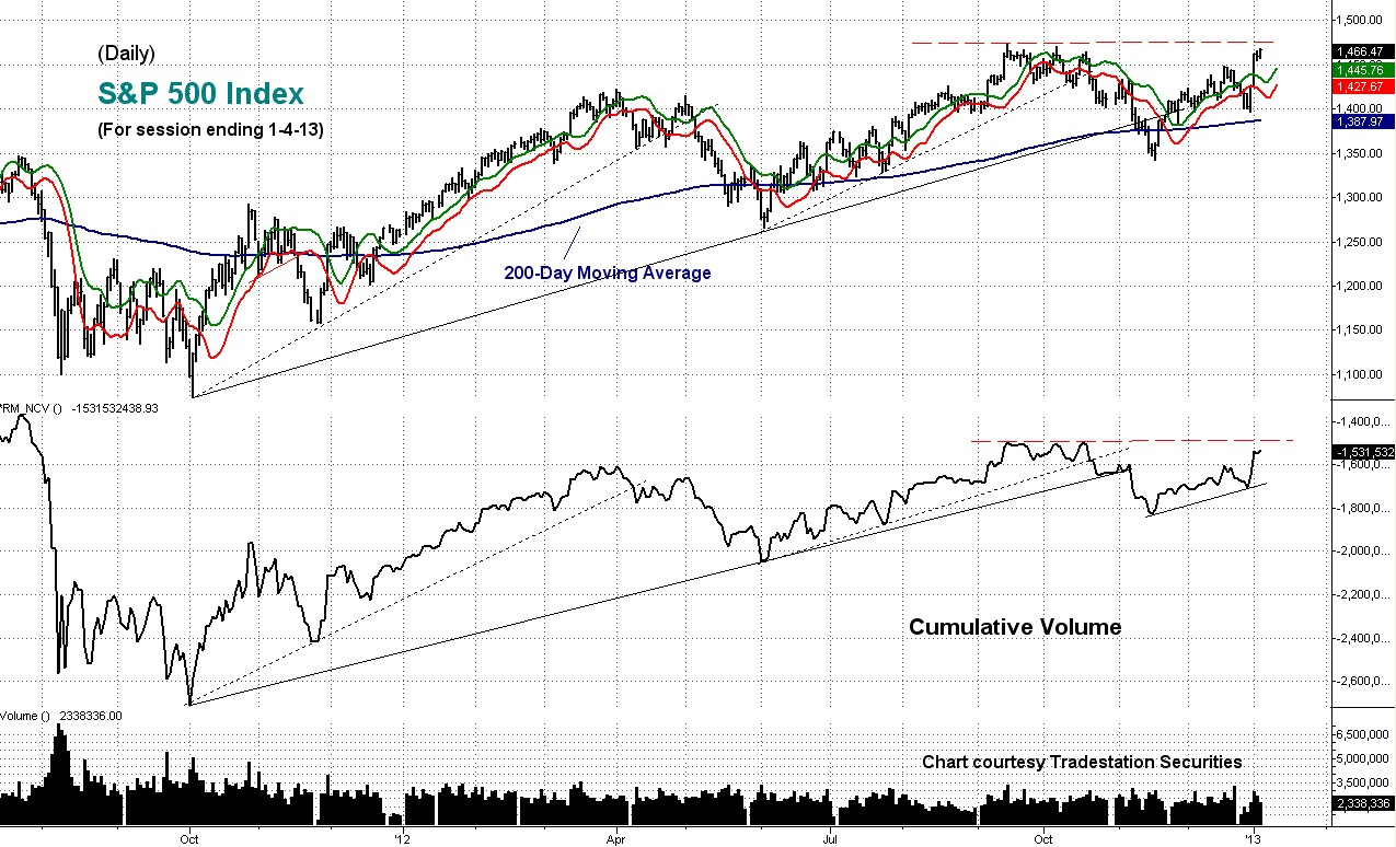 cumulative volume daily