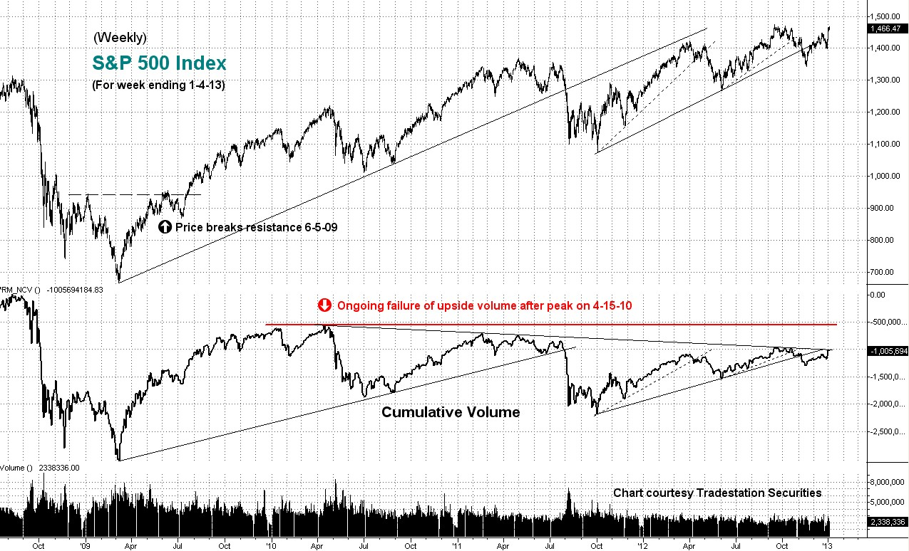 cumulative, volume, weekly