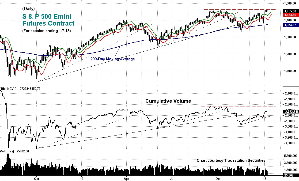 cumulative, volume, emini
