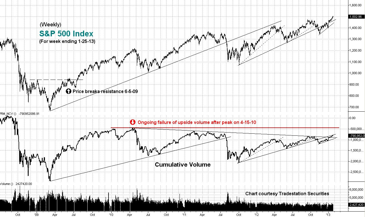 weekly, cumulative, volume