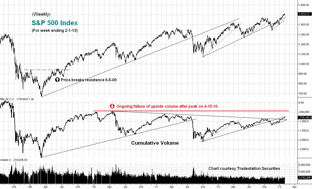 cumulative volume