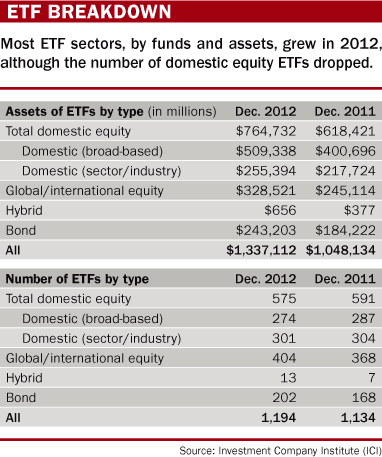 exchange traded products ETF Guide: ET-what? A primer on exchange-traded products | Futures ...