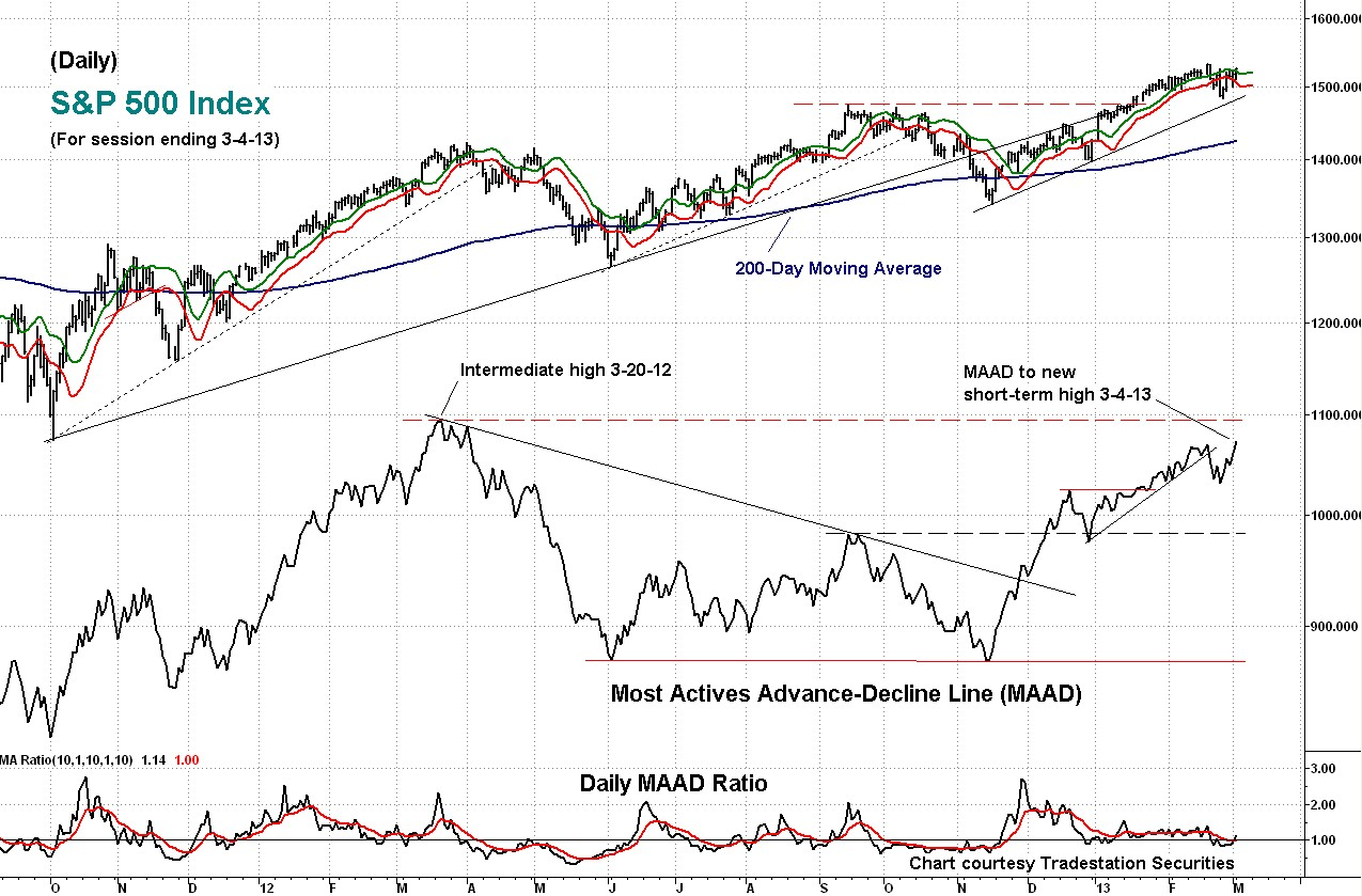maad, technical indicator, s&p