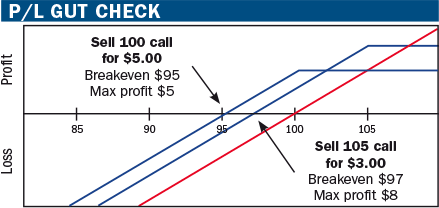 Stock market covered call options