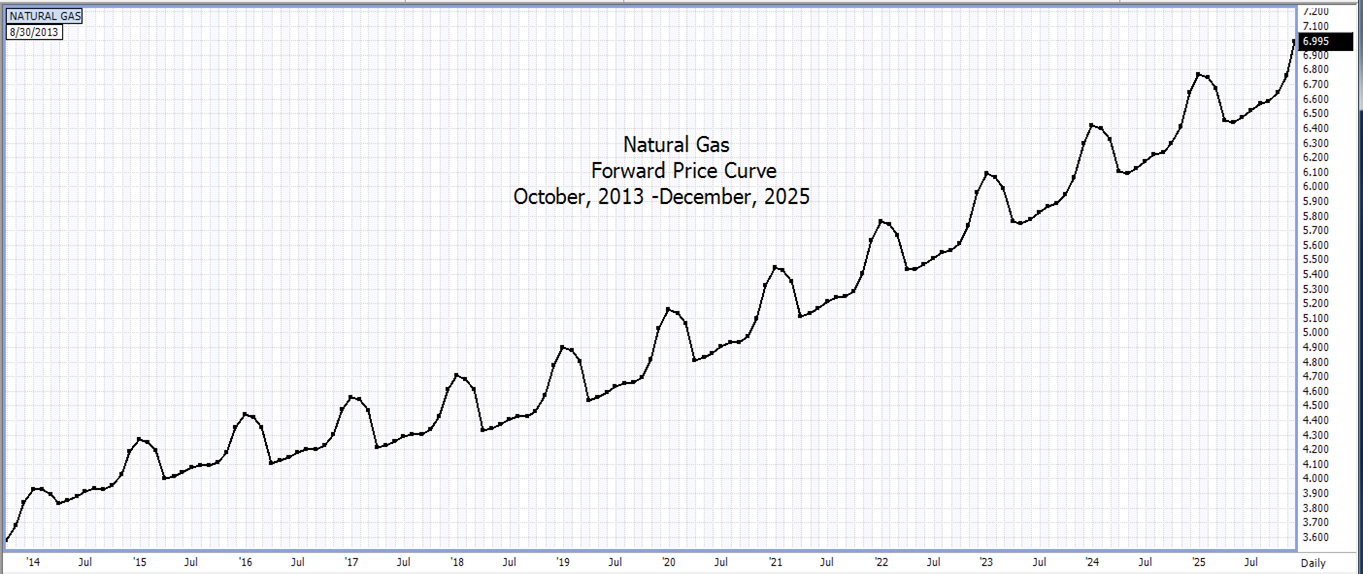 Natural gas curve