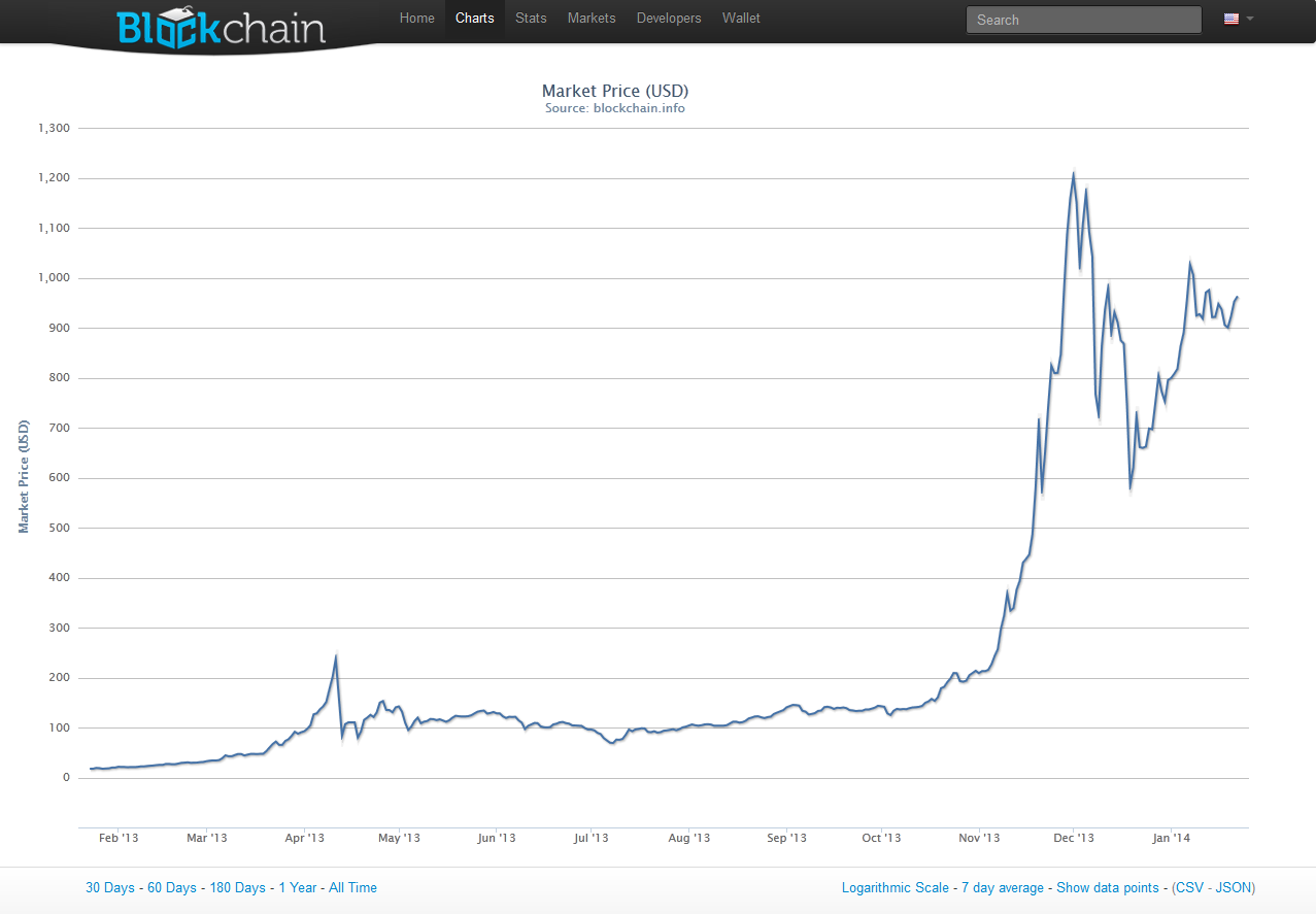 per bitcoin at one point bitcoins were worth more than $ 1200 a piece