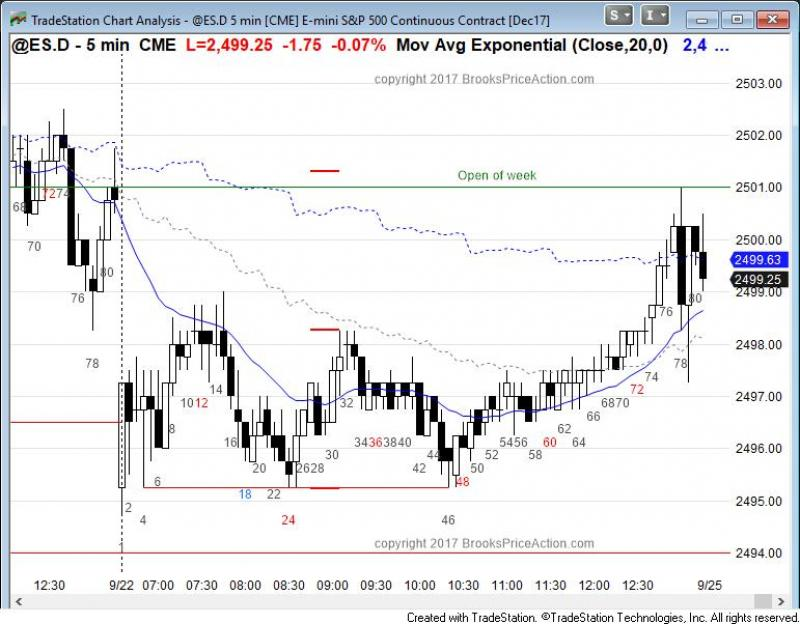 Emini S P Futures Technical Ysis Day Trading Forex Live Course