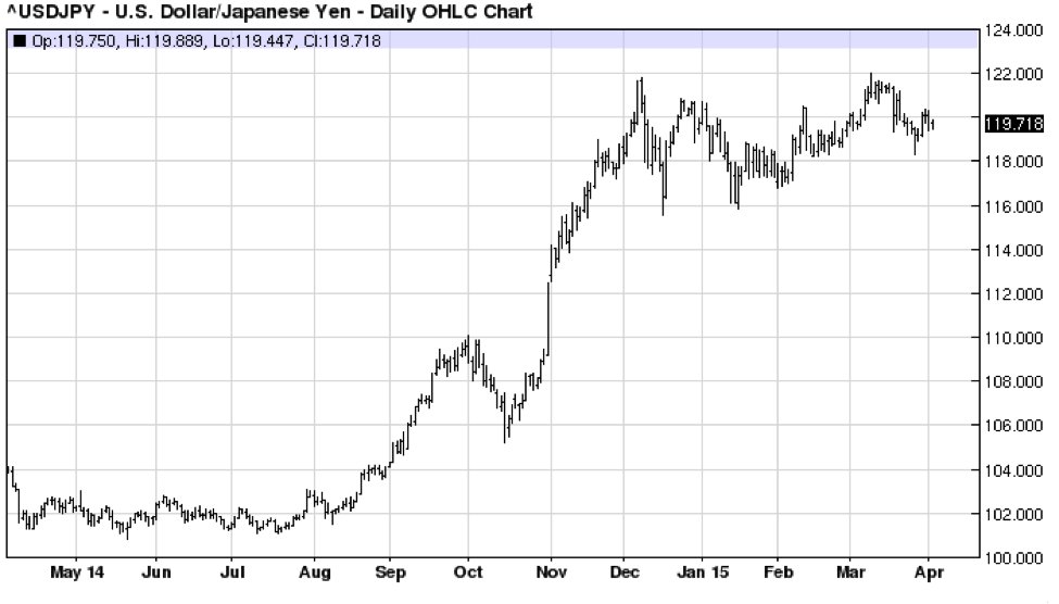 The Daily Chart Of Yen Ilrates That Currency Has Weakened Against U S Dollar Since May 2017 However Been On A Tear