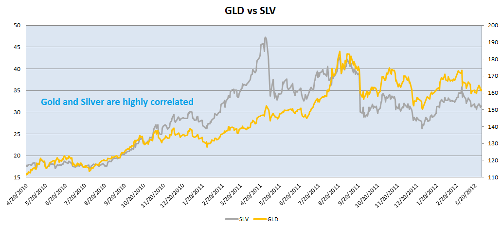 Gold Stocks Or Silver Expensive