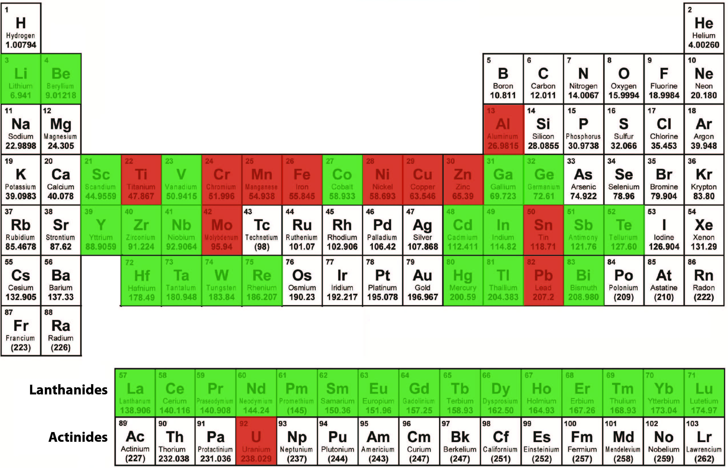 Metals on the periodic table list gallery periodic table images metals periodic table list gallery periodic table images a specialty metals primer mickey fulp resource investor gamestrikefo Image collections