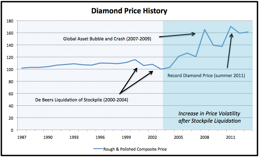 DeBeers and Beyond: The History of the International Diamond Cartel
