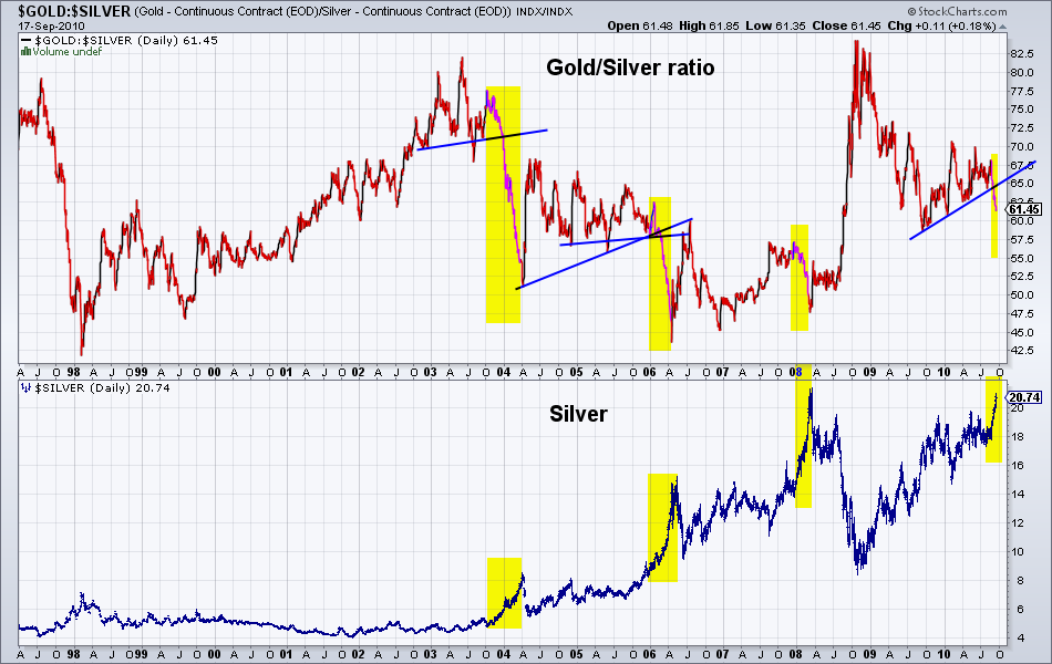 Gold silver ratio analysis resource investor