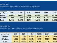 Trading Opening Gaps In Stocks
