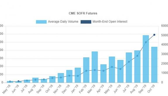 SOFR Futures Volume and Open Interest
