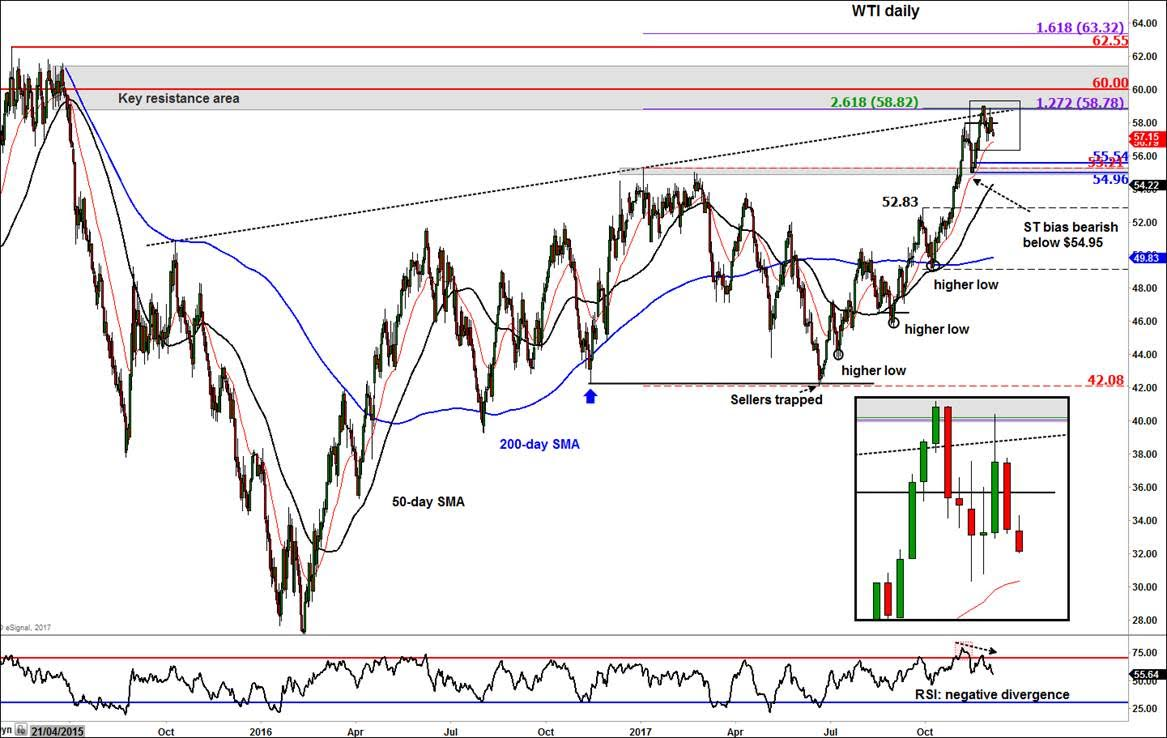 Crude oil drifts lower futures magazine in the short term there is scope for a deeper pullback as prices continue to unwind from overbought levels pooptronica