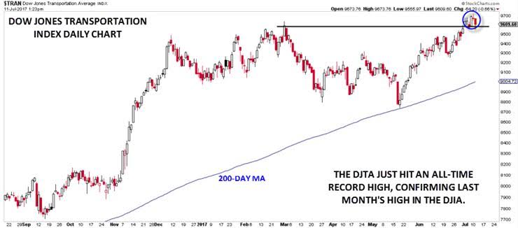 Dow Theory Technical Analysis Pdf High Frequency Trading
