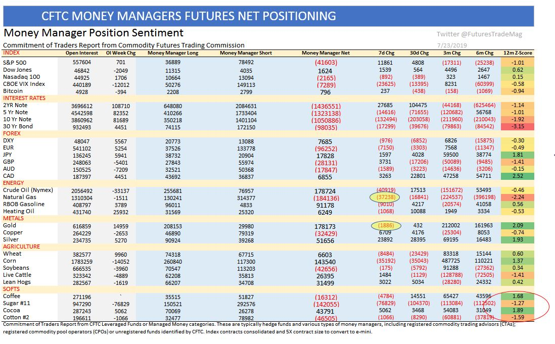 Hedge Fund Futures Positions in CFTC Report