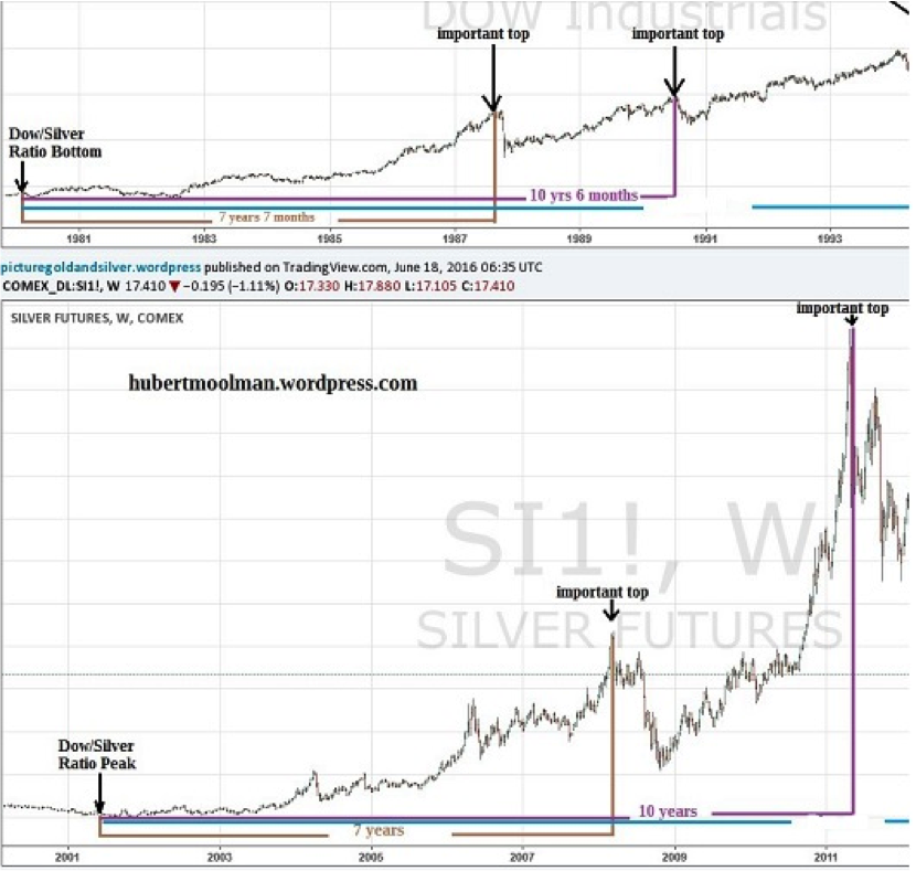 Dow Silver Ratio Signals All Time High