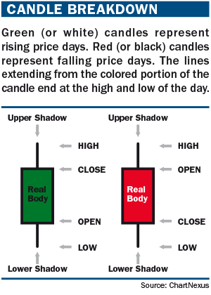 Candlestick strategy
