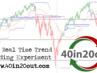 Trend Following Index Real-Time Trades